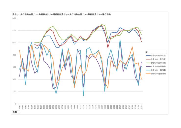 景気動向CIとDI 1980-2020年まで長期