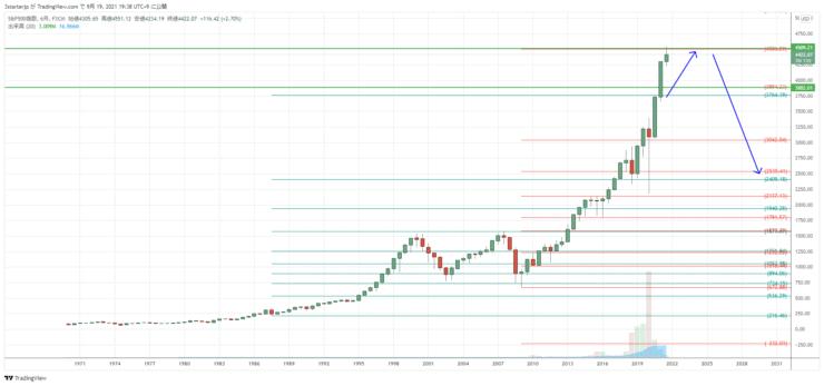 S&P500  6か月足